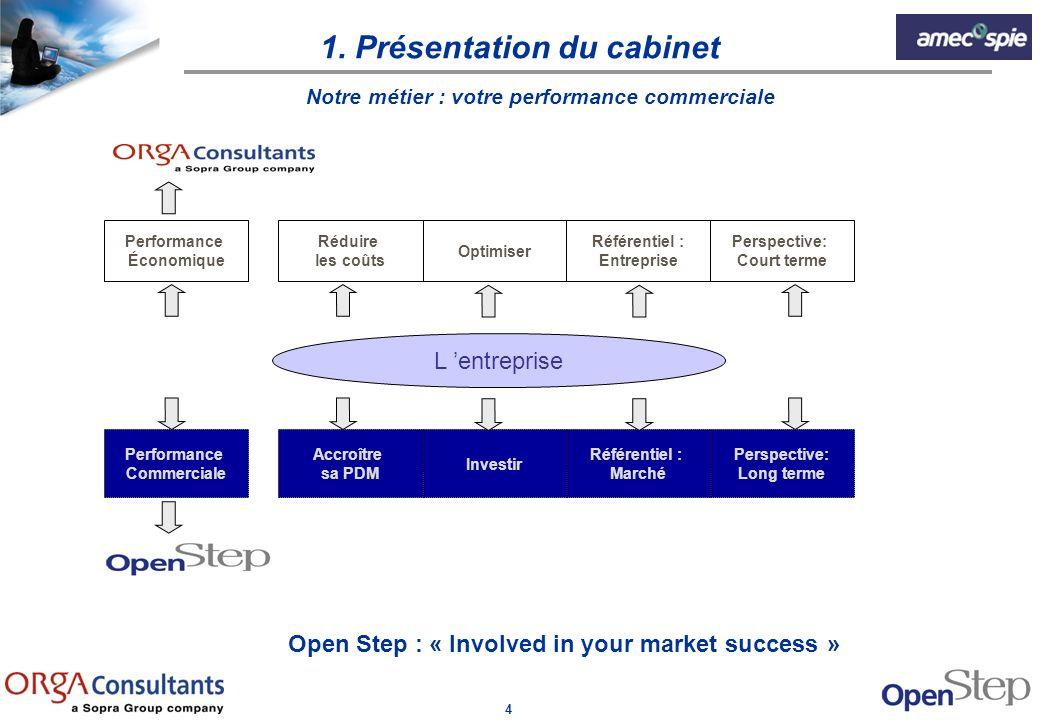 5 Notre savoir faire Marketing décisionnel Marketing stratégique Marketing opérationnel 1.