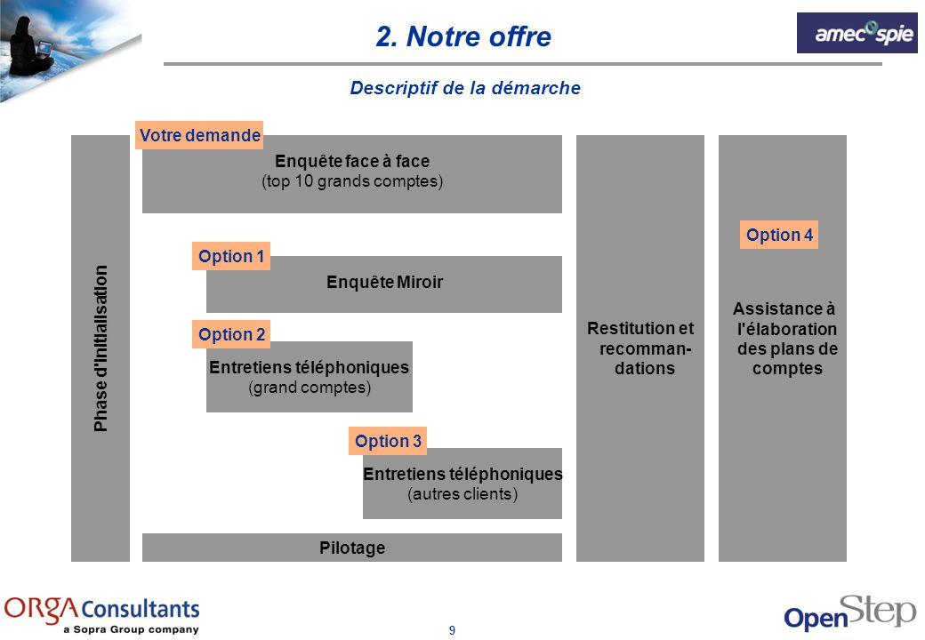 9 Phase d'initialisation Enquête face à face (top 10 grands comptes) Enquête Miroir Entretiens téléphoniques (grand comptes) Entretiens téléphoniques