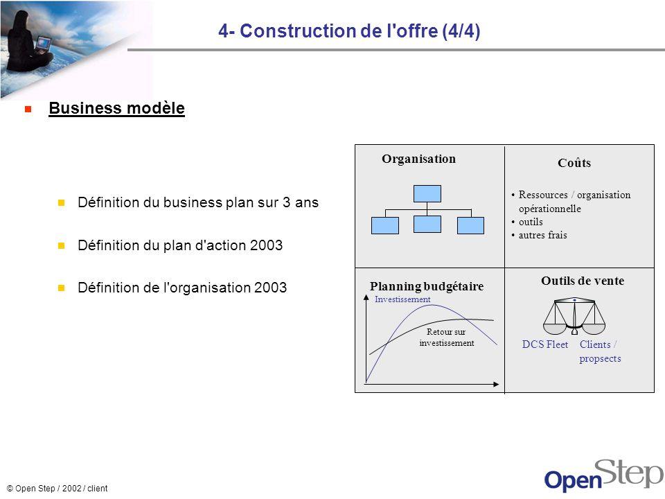 © Open Step / 2002 / client 4- Construction de l'offre (4/4) Business modèle Définition du business plan sur 3 ans Définition du plan d'action 2003 Dé