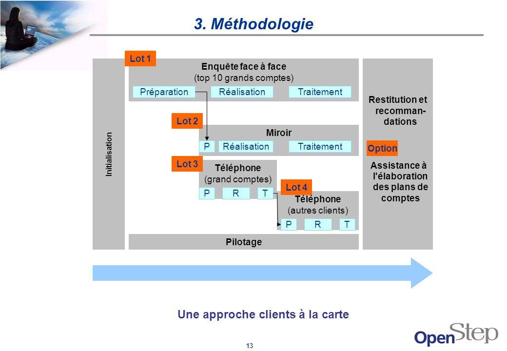 13 3. Méthodologie Initialisation Une approche clients à la carte Enquête face à face (top 10 grands comptes) Miroir Téléphone (grand comptes) Télépho