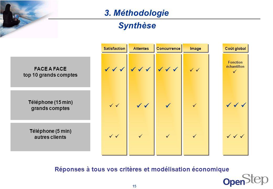 15 3. Méthodologie SatisfactionAttentesConcurrence Image Coût global Fonction échantillon Réponses à tous vos critères et modélisation économique Synt