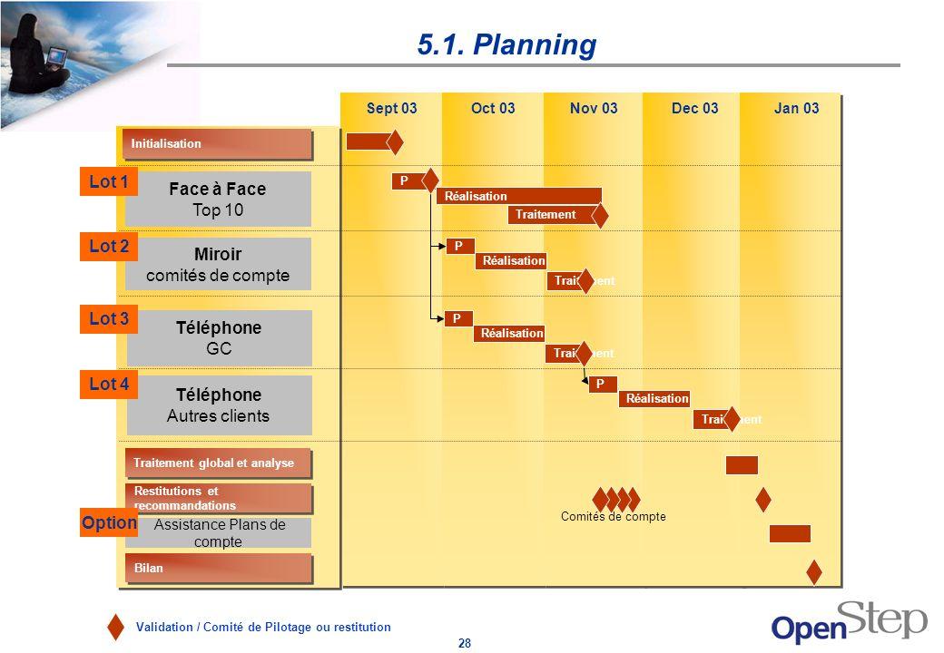28 5.1. Planning Validation / Comité de Pilotage ou restitution Sept 03 P Initialisation Bilan Assistance Plans de compte Oct 03Nov 03Dec 03Jan 03 Réa