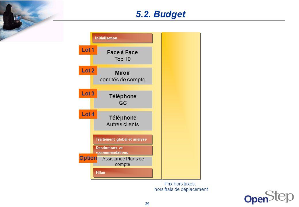 29 5.2. Budget Initialisation Bilan Assistance Plans de compte Restitutions et recommandations Traitement global et analyse Face à Face Top 10 Miroir
