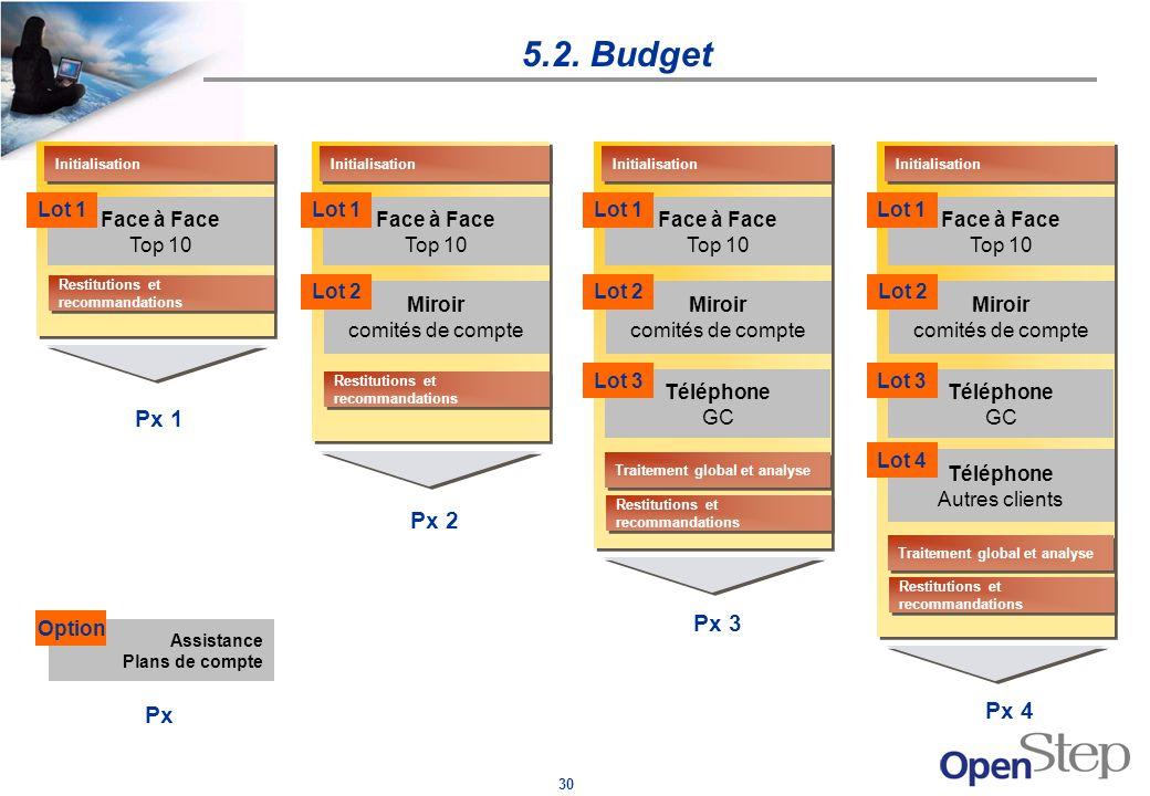 30 5.2. Budget Initialisation Face à Face Top 10 Lot 1 Restitutions et recommandations Initialisation Face à Face Top 10 Miroir comités de compte Lot