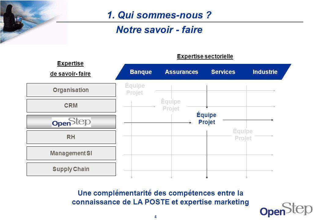 4 Notre savoir - faire Expertise de savoir- faire Supply Chain Management SI RH CRM Organisation BanqueAssurancesServicesIndustrie Équipe Projet Équip