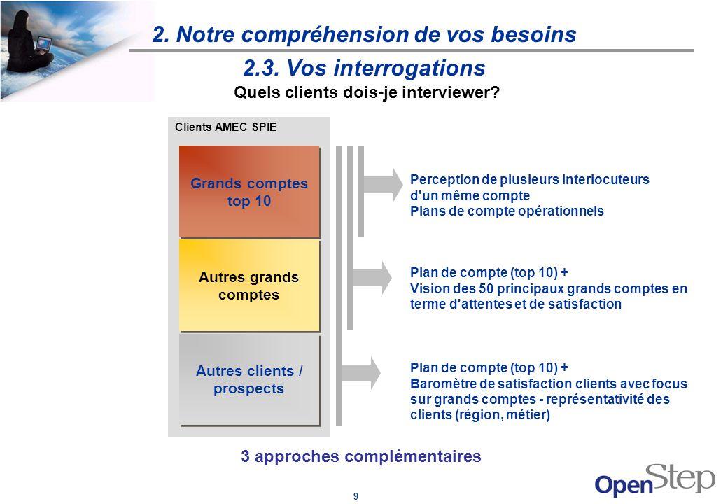 9 Clients AMEC SPIE 2.3. Vos interrogations 3 approches complémentaires 2. Notre compréhension de vos besoins Quels clients dois-je interviewer? Grand