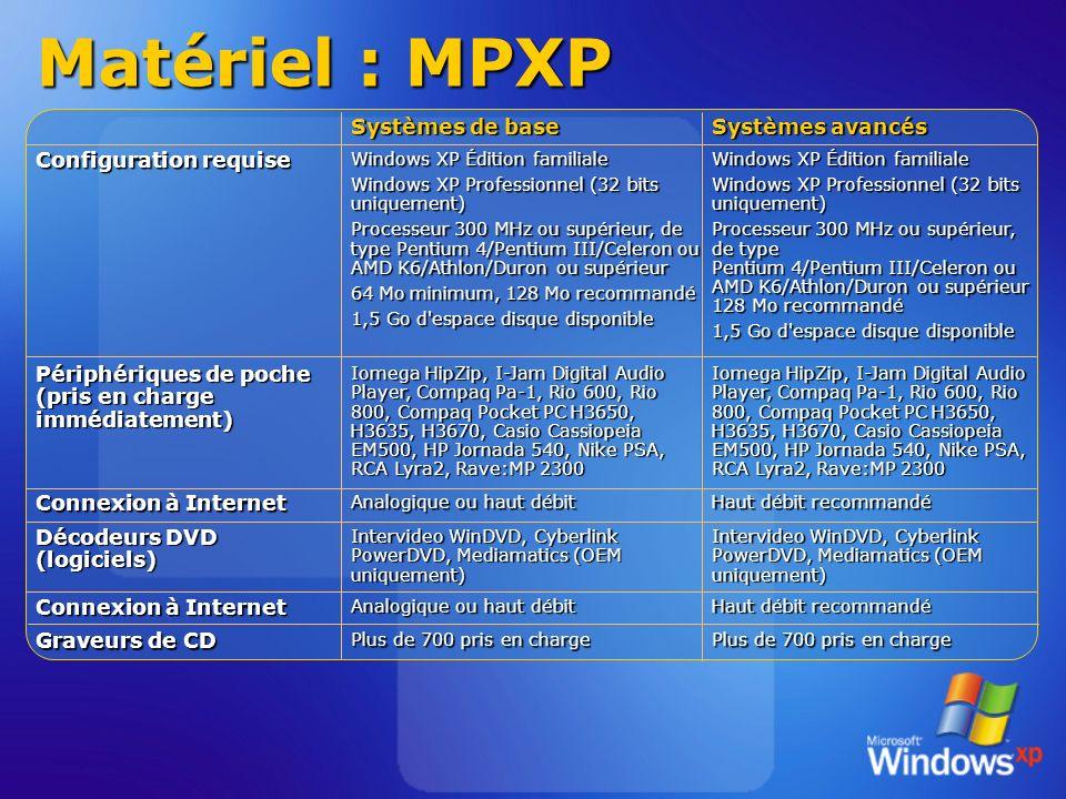 Matériel : MPXP Systèmes de base Haut débit recommandé Analogique ou haut débit Haut débit recommandé Connexion à Internet Analogique ou haut débit Connexion à Internet Iomega HipZip, I-Jam Digital Audio Player, Compaq Pa-1, Rio 600, Rio 800, Compaq Pocket PC H3650, H3635, H3670, Casio Cassiopeia EM500, HP Jornada 540, Nike PSA, RCA Lyra2, Rave:MP 2300 Périphériques de poche (pris en charge immédiatement) Plus de 700 pris en charge Graveurs de CD Intervideo WinDVD, Cyberlink PowerDVD, Mediamatics (OEM uniquement) Décodeurs DVD (logiciels) Windows XP Édition familiale Windows XP Professionnel (32 bits uniquement) Processeur 300 MHz ou supérieur, de type Pentium 4/Pentium III/Celeron ou AMD K6/Athlon/Duron ou supérieur 128 Mo recommandé 1,5 Go d espace disque disponible Windows XP Édition familiale Windows XP Professionnel (32 bits uniquement) Processeur 300 MHz ou supérieur, de type Pentium 4/Pentium III/Celeron ou AMD K6/Athlon/Duron ou supérieur 64 Mo minimum, 128 Mo recommandé 1,5 Go d espace disque disponible Configuration requise Systèmes avancés