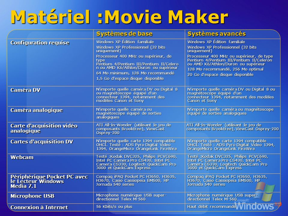 Matériel :Movie Maker N importe quelle carte 1394 compatible OHCI.