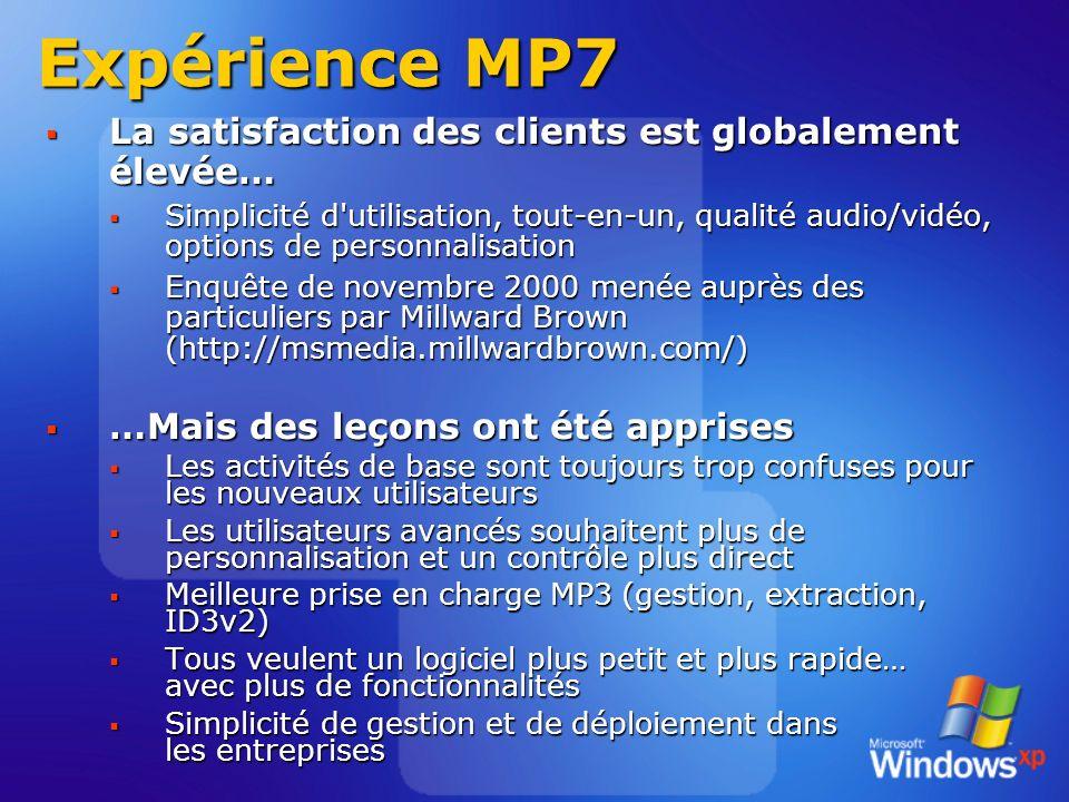 Expérience MP7 La satisfaction des clients est globalement élevée… La satisfaction des clients est globalement élevée… Simplicité d utilisation, tout-en-un, qualité audio/vidéo, options de personnalisation Simplicité d utilisation, tout-en-un, qualité audio/vidéo, options de personnalisation Enquête de novembre 2000 menée auprès des particuliers par Millward Brown (http://msmedia.millwardbrown.com/) Enquête de novembre 2000 menée auprès des particuliers par Millward Brown (http://msmedia.millwardbrown.com/) …Mais des leçons ont été apprises …Mais des leçons ont été apprises Les activités de base sont toujours trop confuses pour les nouveaux utilisateurs Les activités de base sont toujours trop confuses pour les nouveaux utilisateurs Les utilisateurs avancés souhaitent plus de personnalisation et un contrôle plus direct Les utilisateurs avancés souhaitent plus de personnalisation et un contrôle plus direct Meilleure prise en charge MP3 (gestion, extraction, ID3v2) Meilleure prise en charge MP3 (gestion, extraction, ID3v2) Tous veulent un logiciel plus petit et plus rapide… avec plus de fonctionnalités Tous veulent un logiciel plus petit et plus rapide… avec plus de fonctionnalités Simplicité de gestion et de déploiement dans les entreprises Simplicité de gestion et de déploiement dans les entreprises