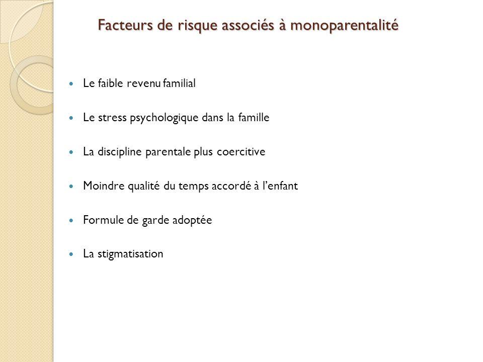 Facteurs de risque associés à monoparentalité Le faible revenu familial Le stress psychologique dans la famille La discipline parentale plus coercitiv