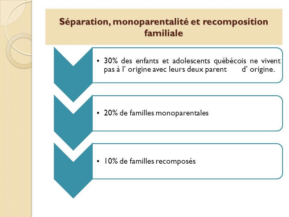 Séparation, monoparentalité et recomposition familiale 30% des enfants et adolescents québécois ne vivent pas à l origine avec leurs deux parent d ori