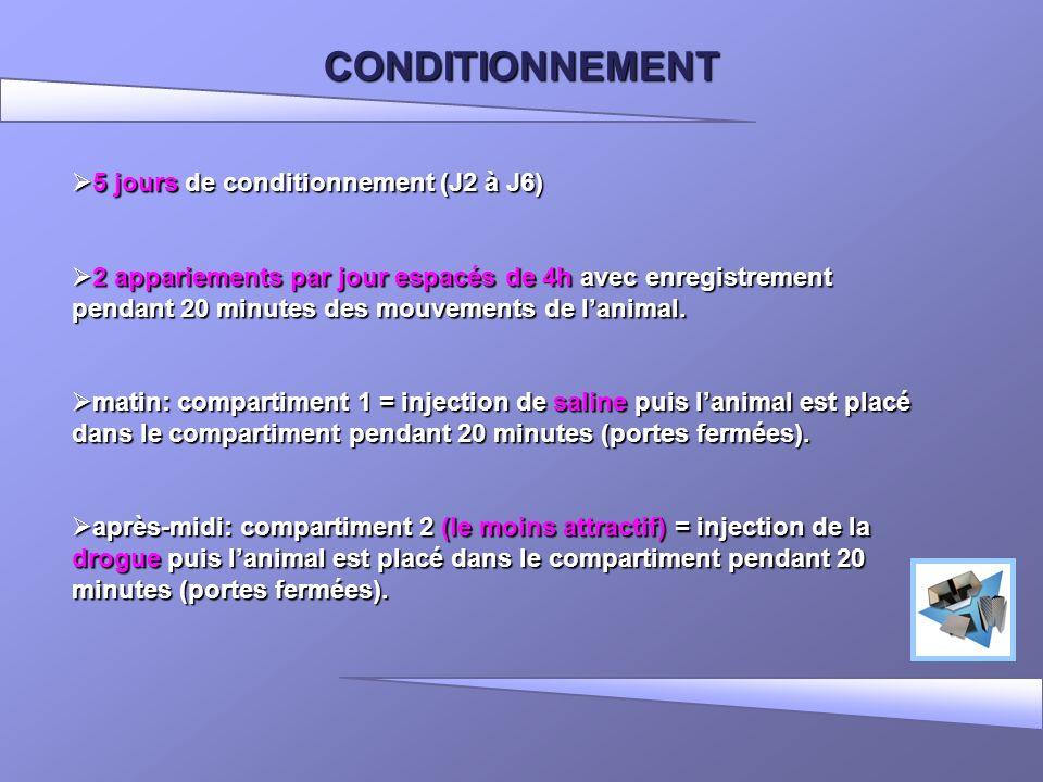CONDITIONNEMENT 5 jours de conditionnement (J2 à J6) 5 jours de conditionnement (J2 à J6) 2 appariements par jour espacés de 4h avec enregistrement pe