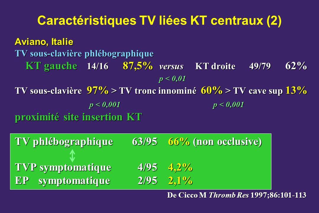 Caractéristiques TV liées KT centraux (2) Aviano, Italie TV sous-clavière phlébographique KT gauche 14/16 87,5% versusKT droite49/79 62% p < 0,01 p < 0,01 TV sous-clavière 97% > TV tronc innominé 60% > TV cave sup 13% p < 0,001 p < 0,001 p < 0,001 p < 0,001 proximité site insertion KT TV phlébographique 63/95 66% (non occlusive) TVP symptomatique 4/954,2% EP symptomatique 2/952,1% De Cicco M Thromb Res 1997;86:101-113
