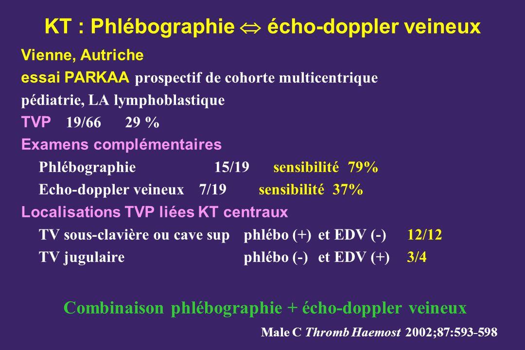 KT : Phlébographie écho-doppler veineux Vienne, Autriche essai PARKAA prospectif de cohorte multicentrique pédiatrie, LA lymphoblastique TVP 19/6629 % Examens complémentaires Phlébographie15/19sensibilité 79% Echo-doppler veineux7/19sensibilité37% Localisations TVP liées KT centraux TV sous-clavière ou cave sup phlébo (+)et EDV (-)12/12 TV jugulairephlébo (-)et EDV (+)3/4 Combinaison phlébographie + écho-doppler veineux Male C Thromb Haemost 2002;87:593-598