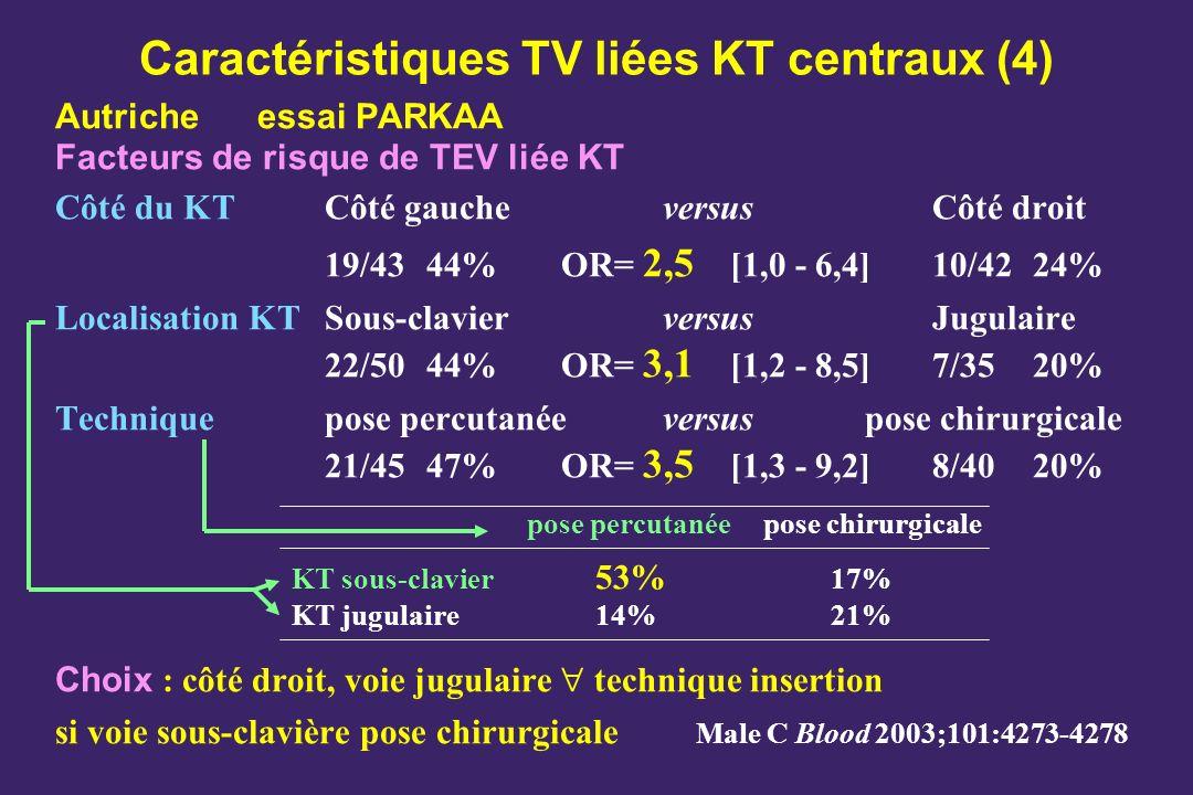 Caractéristiques TV liées KT centraux (4) Autricheessai PARKAA Facteurs de risque de TEV liée KT Côté du KT Côté gauche versus Côté droit 19/4344%OR=