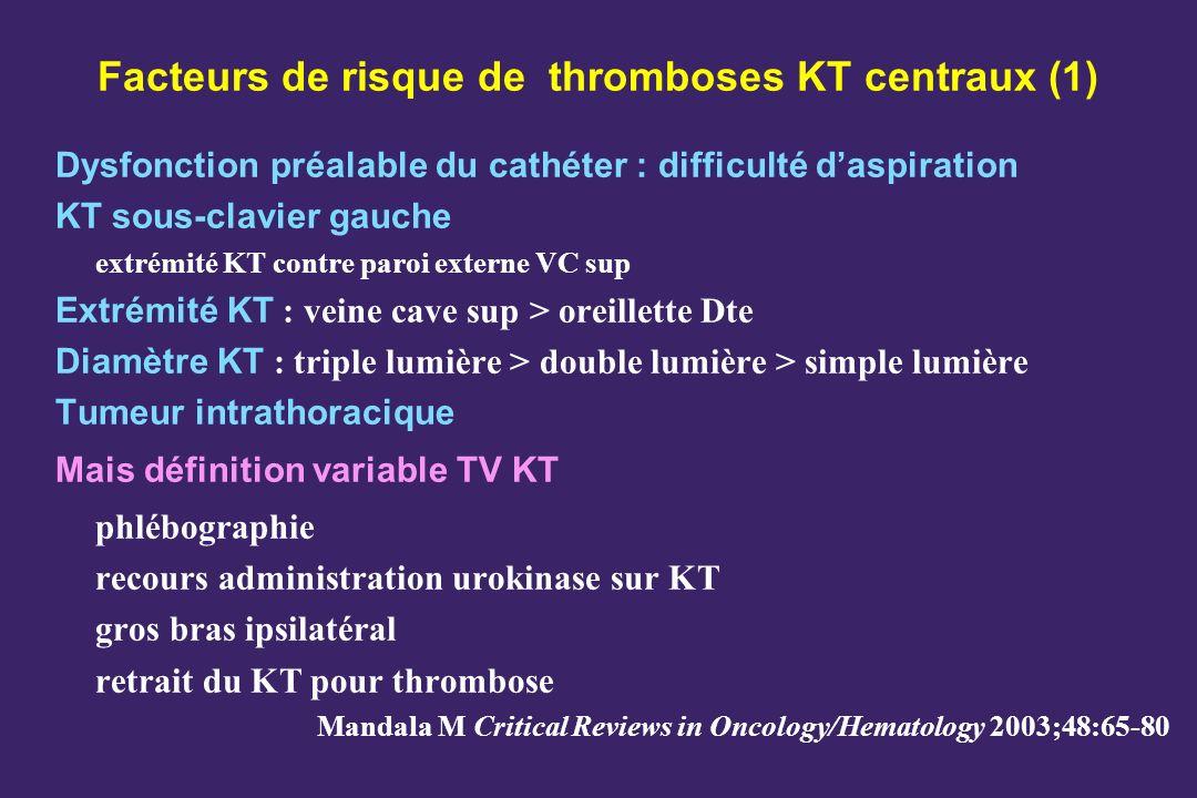 Facteurs de risque de thromboses KT centraux (1) Dysfonction préalable du cathéter : difficulté daspiration KT sous-clavier gauche extrémité KT contre paroi externe VC sup Extrémité KT : veine cave sup > oreillette Dte Diamètre KT : triple lumière > double lumière > simple lumière Tumeur intrathoracique Mais définition variable TV KT phlébographie recours administration urokinase sur KT gros bras ipsilatéral retrait du KT pour thrombose Mandala M Critical Reviews in Oncology/Hematology 2003;48:65-80
