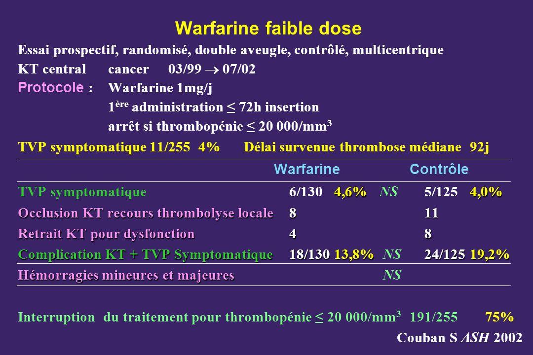 Warfarine faible dose Essai prospectif, randomisé, double aveugle, contrôlé, multicentrique KT central cancer03/99 07/02 Protocole :Warfarine 1mg/j 1 ère administration 72h insertion arrêt si thrombopénie 20 000/mm 3 TVP symptomatique 11/255 4%Délai survenue thrombose médiane 92j Warfarine Contrôle 4,6%4,0% TVP symptomatique6/1304,6%NS 5/1254,0% Occlusion KT recours thrombolyse locale811 Retrait KT pour dysfonction48 Complication KT + TVP Symptomatique18/13013,8% 24/12519,2% Complication KT + TVP Symptomatique18/13013,8% NS 24/12519,2% Hémorragies mineures et majeures Hémorragies mineures et majeures NS Interruption du traitement pour thrombopénie 20 000/mm 3 191/25575% Couban S ASH 2002