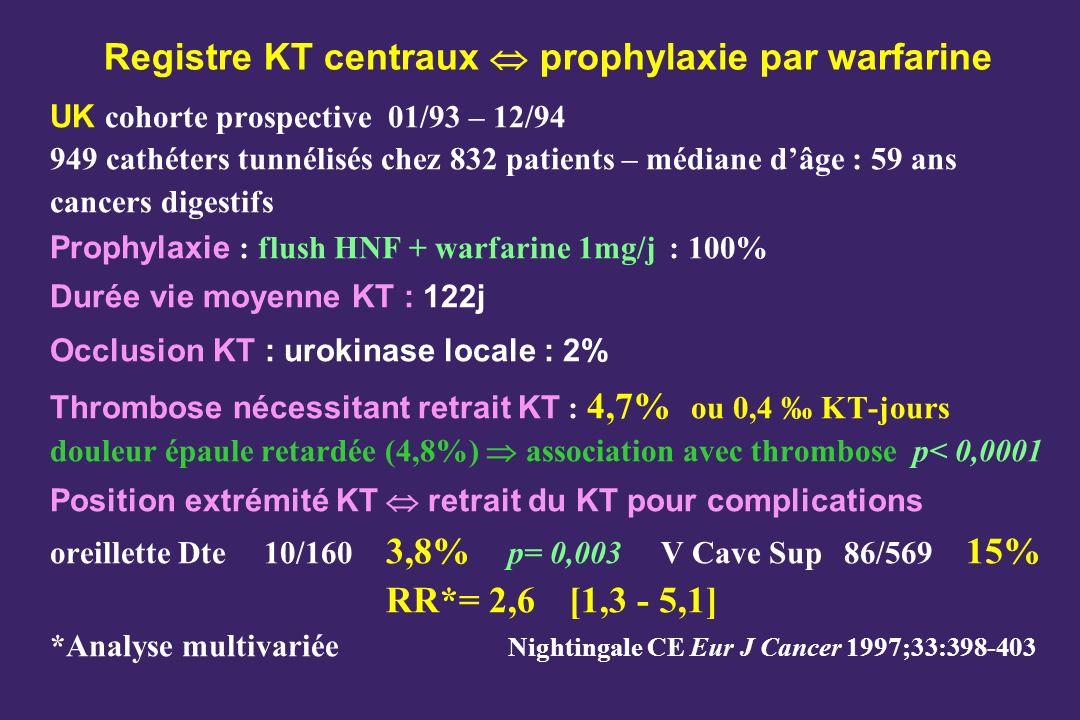 Registre KT centraux prophylaxie par warfarine UK cohorte prospective 01/93 – 12/94 949 cathéters tunnélisés chez 832 patients – médiane dâge : 59 ans cancers digestifs Prophylaxie : flush HNF + warfarine 1mg/j : 100% Durée vie moyenne KT : 122j Occlusion KT : urokinase locale : 2% Thrombose nécessitant retrait KT : 4,7% ou 0,4 KT-jours douleur épaule retardée (4,8%) association avec thrombose p< 0,0001 Position extrémité KT retrait du KT pour complications oreillette Dte 10/160 3,8% p= 0,003V Cave Sup86/569 15% RR*= 2,6 [1,3 - 5,1] *Analyse multivariée Nightingale CE Eur J Cancer 1997;33:398-403