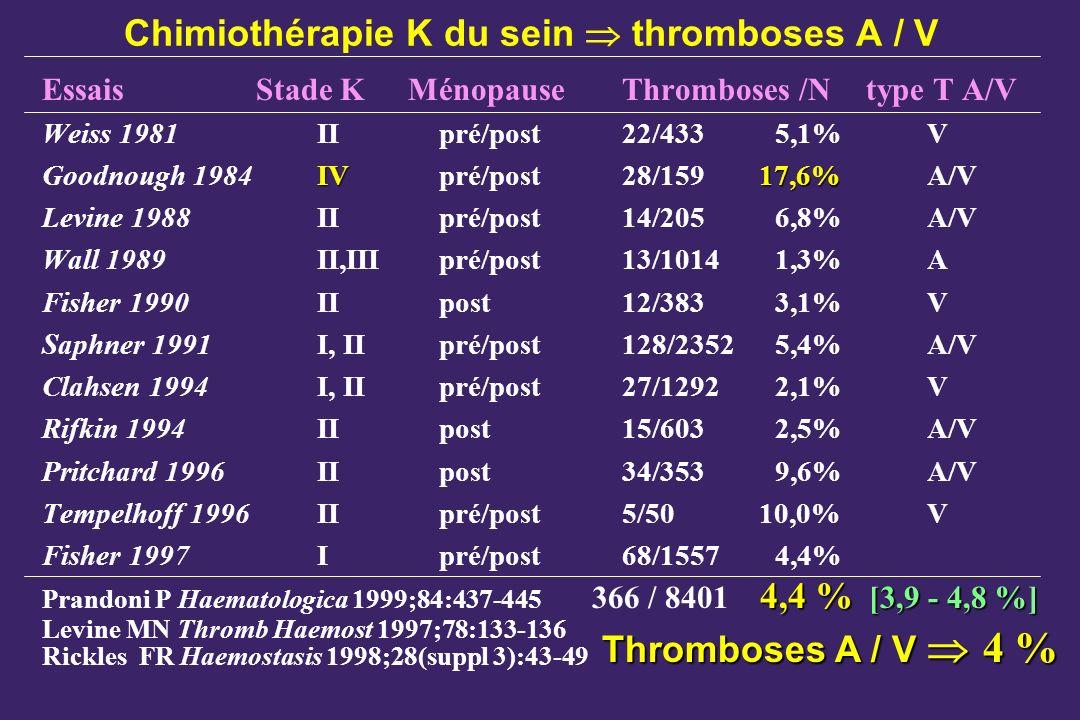 Chimiothérapie K du sein thromboses A / V EssaisStade KMénopause Thromboses /N type T A/V Weiss 1981IIpré/post22/433 5,1%V IV17,6% Goodnough 1984IVpré