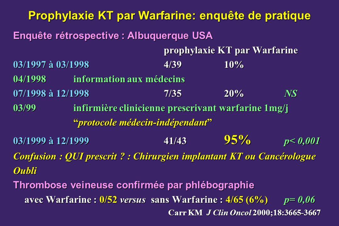 Prophylaxie KT par Warfarine: enquête de pratique Enquête rétrospective : Albuquerque USA prophylaxie KT par Warfarine 03/1997 à 03/19984/3910% 04/1998information aux médecins 07/1998 à 12/19987/3520%NS 03/99infirmière clinicienne prescrivant warfarine 1mg/j protocole médecin-indépendantprotocole médecin-indépendant 03/1999 à 12/199941/43 95% p< 0,001 Confusion : QUI prescrit .