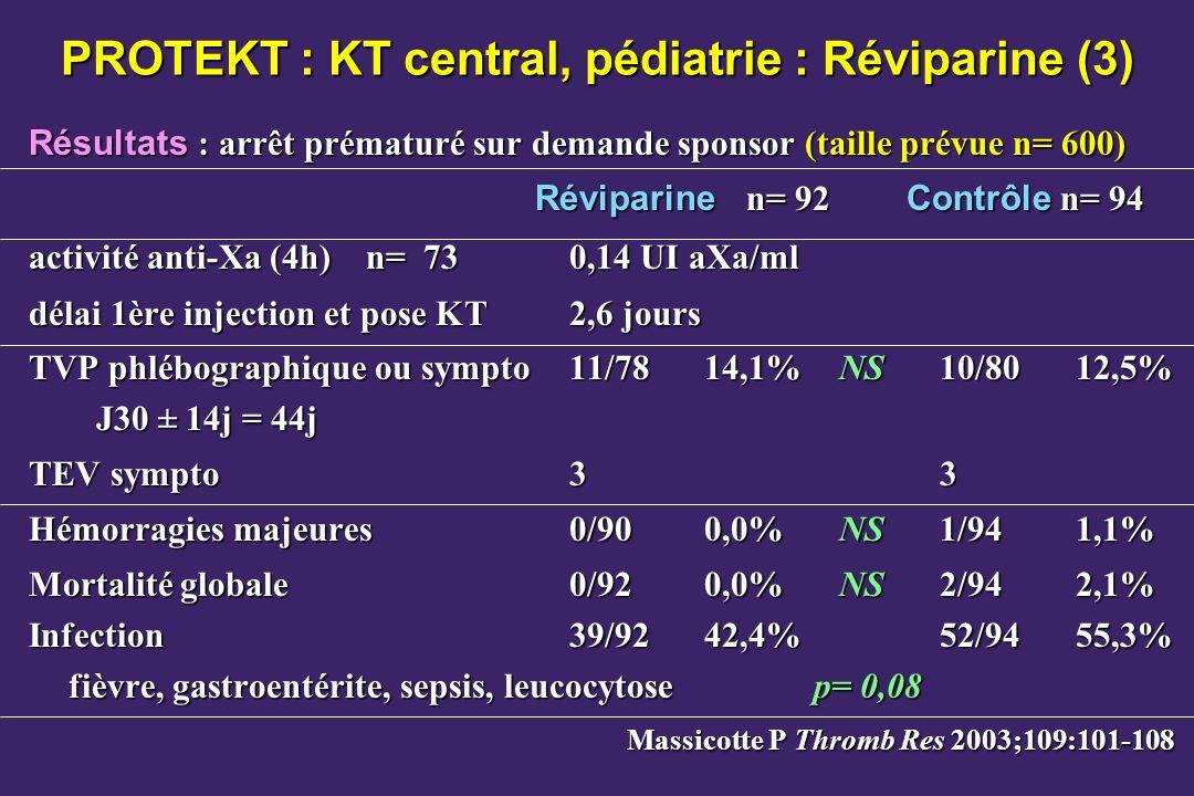 PROTEKT : KT central, pédiatrie : Réviparine (3) Résultats : arrêt prématuré sur demande sponsor (taille prévue n= 600) Réviparine n= 92 Contrôle n= 94 activité anti-Xa (4h)n= 730,14 UI aXa/ml délai 1ère injection et pose KT2,6 jours TVP phlébographique ou sympto11/7814,1%NS10/8012,5% J30 ± 14j = 44j TEV sympto33 Hémorragies majeures0/900,0%NS1/941,1% Mortalité globale0/920,0%NS2/942,1% Infection39/9242,4%52/9455,3% fièvre, gastroentérite, sepsis, leucocytose p= 0,08 Massicotte P Thromb Res 2003;109:101-108