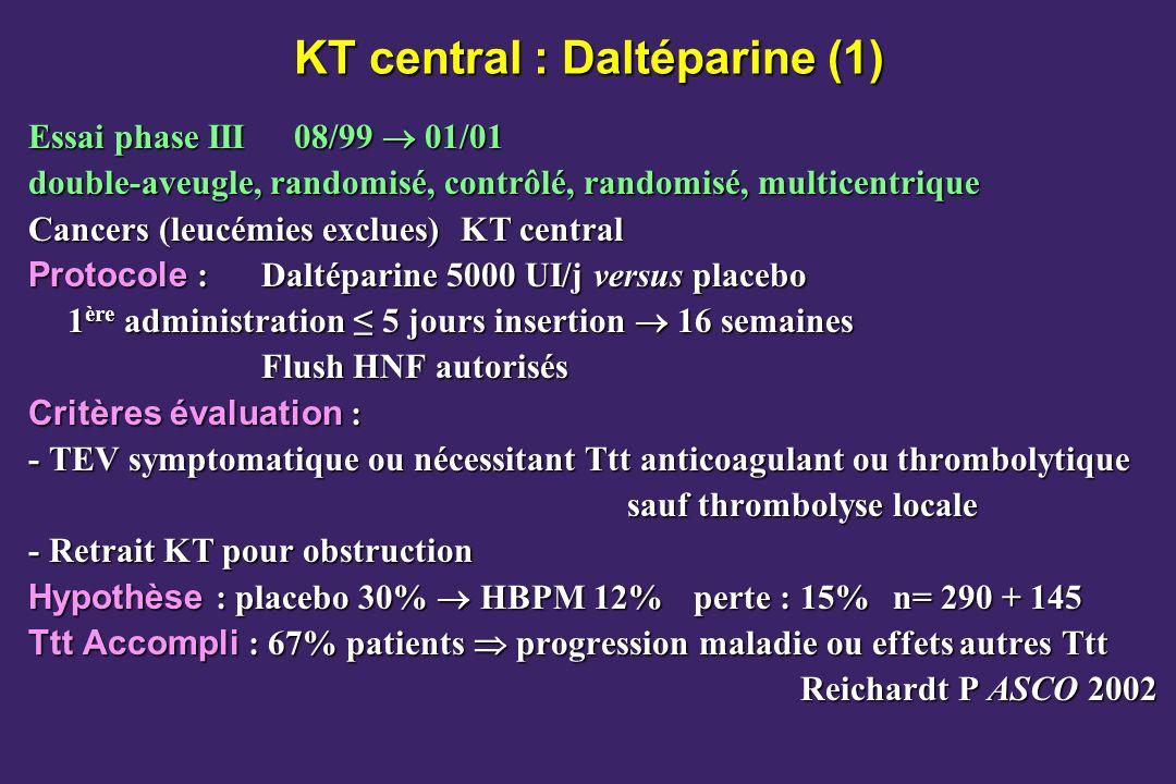 KT central : Daltéparine (1) Essai phase III 08/99 01/01 double-aveugle, randomisé, contrôlé, randomisé, multicentrique Cancers (leucémies exclues)KT central Protocole : Daltéparine 5000 UI/j versus placebo 1 ère administration 5 jours insertion 16 semaines Flush HNF autorisés Critères évaluation : - TEV symptomatique ou nécessitant Ttt anticoagulant ou thrombolytique sauf thrombolyse locale - Retrait KT pour obstruction Hypothèse : placebo 30% HBPM 12% perte : 15%n= 290 + 145 Ttt Accompli : 67% patients progression maladie ou effets autres Ttt Reichardt P ASCO 2002