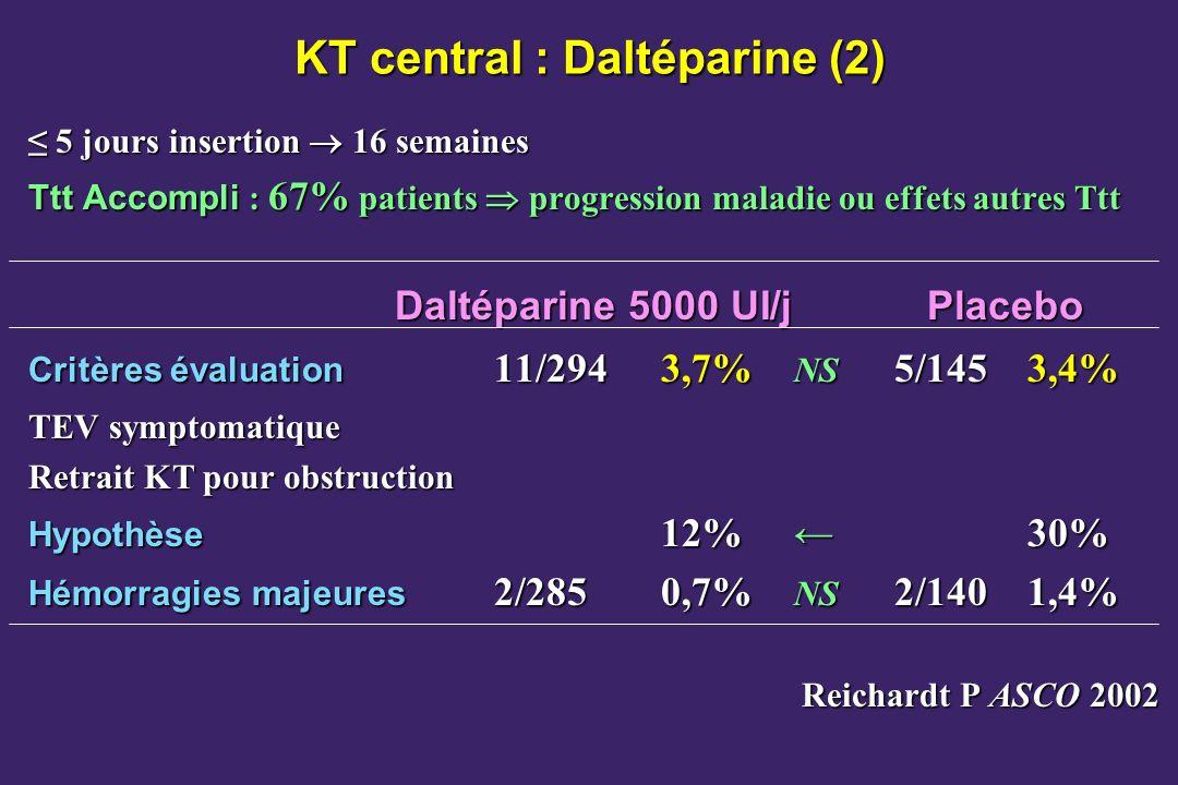 KT central : Daltéparine (2) 5 jours insertion 16 semaines 5 jours insertion 16 semaines Ttt Accompli : 67% patients progression maladie ou effets autres Ttt Daltéparine 5000 UI/j Placebo Critères évaluation 11/2943,7% NS 5/145 3,4% TEV symptomatique Retrait KT pour obstruction Hypothèse 12% 30% Hémorragies majeures 2/2850,7% NS 2/1401,4% Reichardt P ASCO 2002