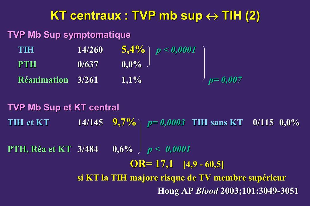 KT centraux : TVP mb sup TIH (2) TVP Mb Sup symptomatique TIH 14/260 5,4% p < 0,0001 PTH0/6370,0% Réanimation3/2611,1%p= 0,007 TVP Mb Sup et KT central TIH et KT14/145 9,7% p= 0,0003TIH sans KT0/1150,0% PTH, Réa et KT3/4840,6%p < 0,0001 OR= 17,1 [4,9 - 60,5] si KT la TIH majore risque de TV membre supérieur Hong AP Blood 2003;101:3049-3051