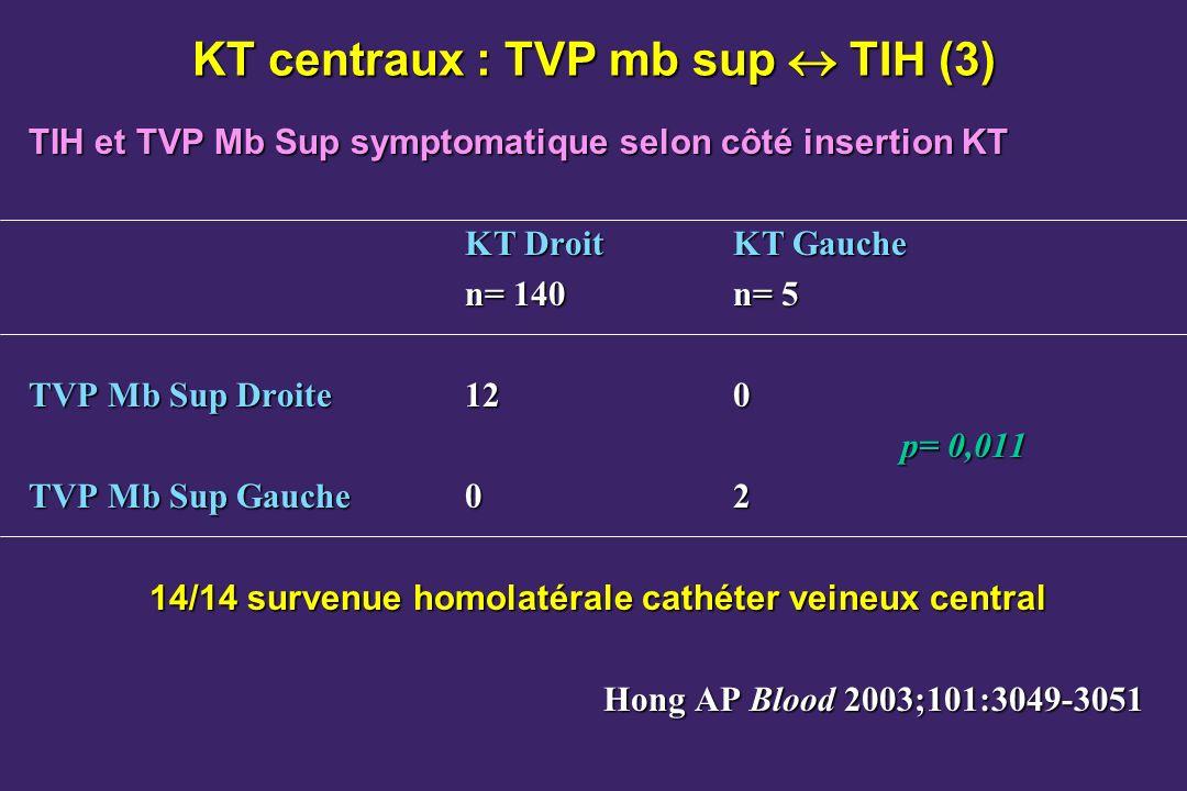 KT centraux : TVP mb sup TIH (3) TIH et TVP Mb Sup symptomatique selon côté insertion KT KT DroitKT Gauche n= 140n= 5 TVP Mb Sup Droite120 p= 0,011 TVP Mb Sup Gauche02 14/14 survenue homolatérale cathéter veineux central Hong AP Blood 2003;101:3049-3051