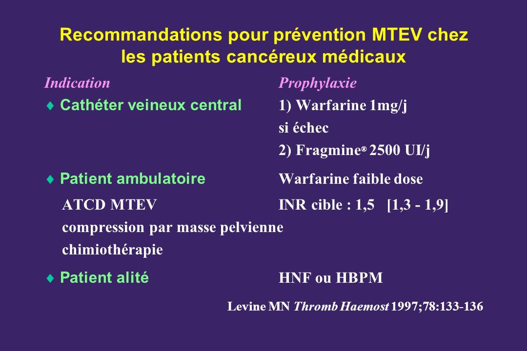 Recommandations pour prévention MTEV chez les patients cancéreux médicaux IndicationProphylaxie Cathéter veineux central 1) Warfarine 1mg/j si échec 2) Fragmine ® 2500 UI/j Patient ambulatoire Warfarine faible dose ATCD MTEVINR cible : 1,5 [1,3 - 1,9] compression par masse pelvienne chimiothérapie Patient alité HNF ou HBPM Levine MN Thromb Haemost 1997;78:133-136
