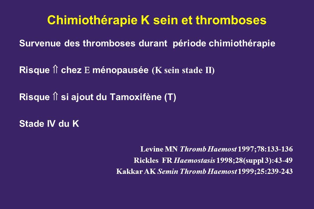 Chimiothérapie K sein et thromboses Survenue des thromboses durant période chimiothérapie Risque chez ménopausée (K sein stade II) Risque si ajout du Tamoxifène (T) Stade IV du K Levine MN Thromb Haemost 1997;78:133-136 Rickles FR Haemostasis 1998;28(suppl 3):43-49 Kakkar AK Semin Thromb Haemost 1999;25:239-243