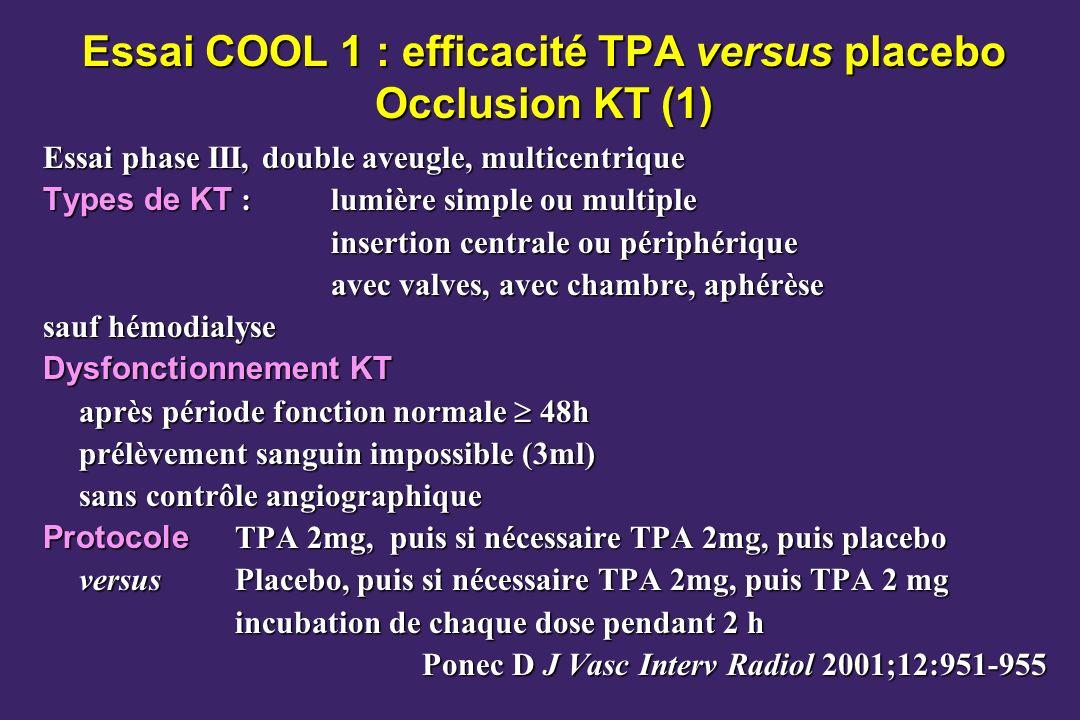 Essai COOL 1 : efficacité TPA versus placebo Occlusion KT (1) Essai phase III, double aveugle, multicentrique Types de KT : lumière simple ou multiple insertion centrale ou périphérique avec valves, avec chambre, aphérèse sauf hémodialyse Dysfonctionnement KT après période fonction normale 48h prélèvement sanguin impossible (3ml) sans contrôle angiographique Protocole TPA 2mg, puis si nécessaire TPA 2mg, puis placebo versusPlacebo, puis si nécessaire TPA 2mg, puis TPA 2 mg incubation de chaque dose pendant 2 h Ponec D J Vasc Interv Radiol 2001;12:951-955