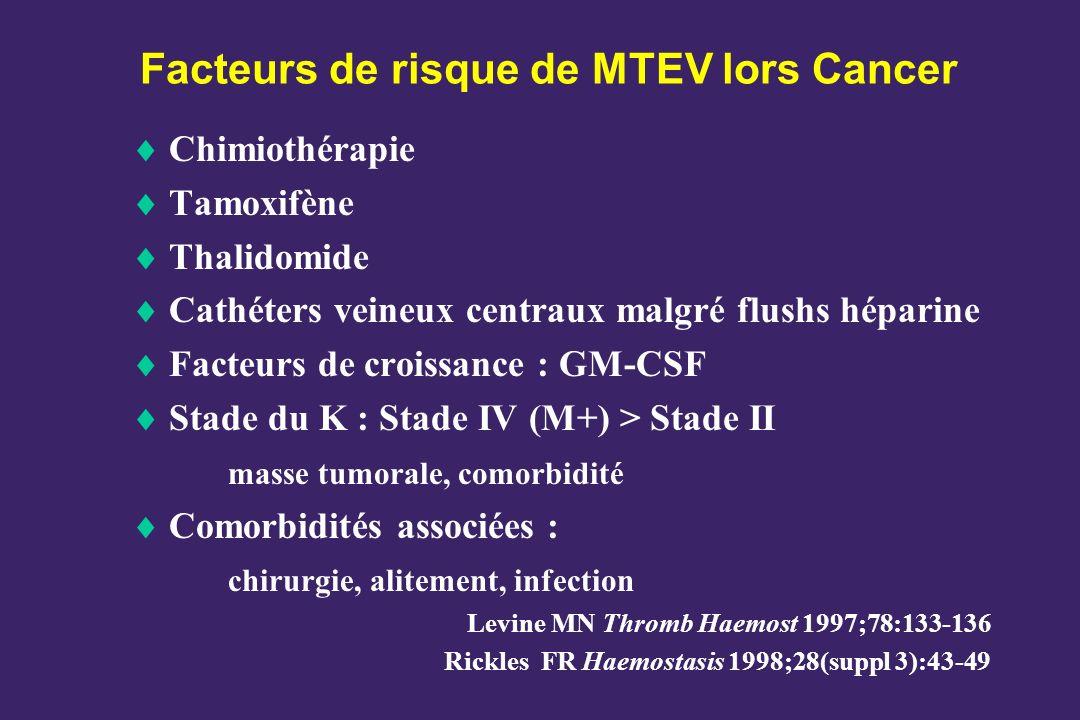 Facteurs de risque de MTEV lors Cancer Chimiothérapie Tamoxifène Thalidomide Cathéters veineux centraux malgré flushs héparine Facteurs de croissance : GM-CSF Stade du K : Stade IV (M+) > Stade II masse tumorale, comorbidité Comorbidités associées : chirurgie, alitement, infection Levine MN Thromb Haemost 1997;78:133-136 Rickles FR Haemostasis 1998;28(suppl 3):43-49