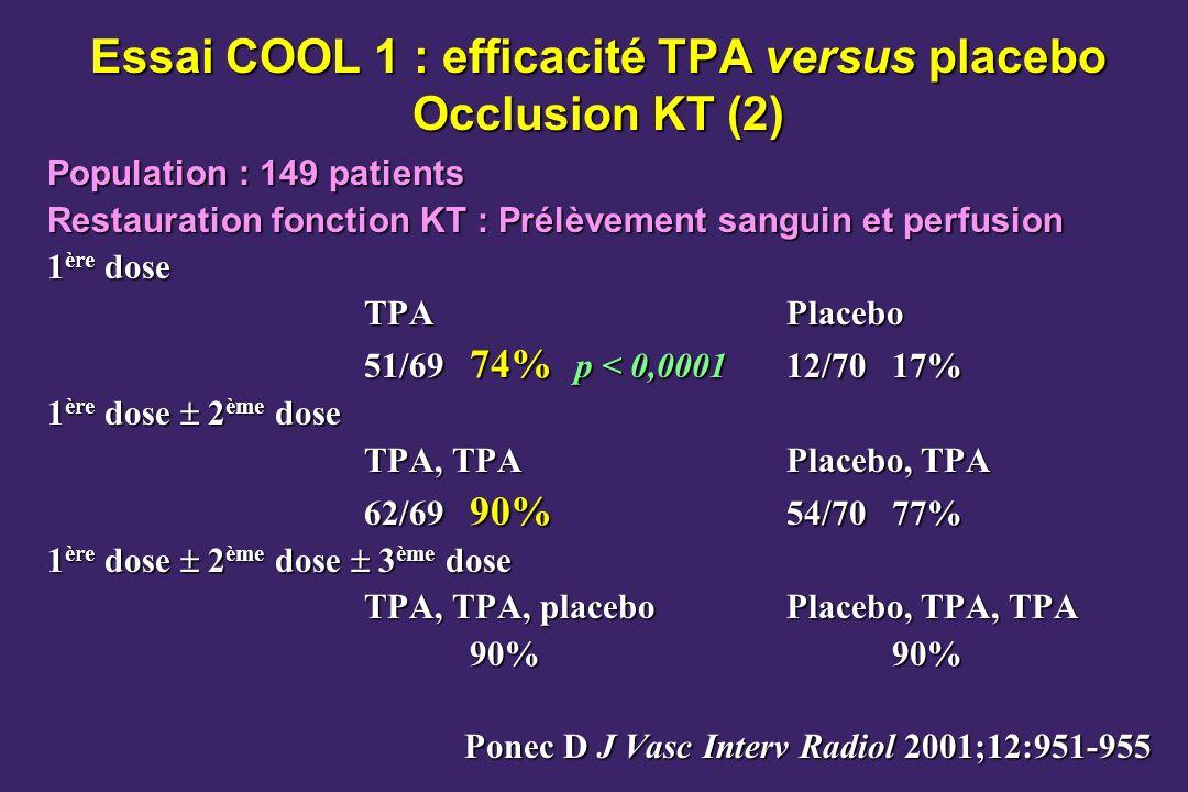 Essai COOL 1 : efficacité TPA versus placebo Occlusion KT (2) Population : 149 patients Restauration fonction KT : Prélèvement sanguin et perfusion 1 ère dose TPAPlacebo 51/69 74% p < 0,000112/7017% 1 ère dose 2 ème dose TPA, TPAPlacebo, TPA 62/69 90% 54/7077% 1 ère dose 2 ème dose 3 ème dose TPA, TPA, placeboPlacebo, TPA, TPA 90%90% Ponec D J Vasc Interv Radiol 2001;12:951-955