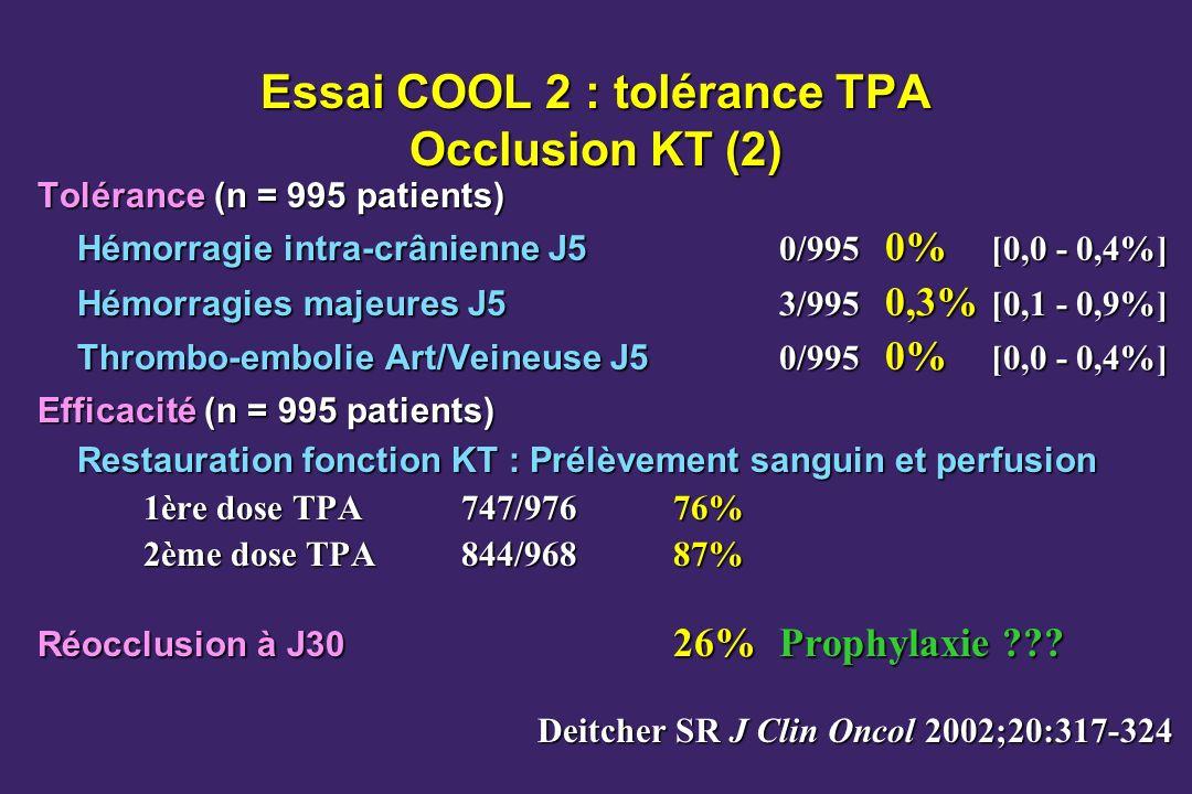 Essai COOL 2 : tolérance TPA Occlusion KT (2) Tolérance (n = 995 patients) Hémorragie intra-crânienne J5 0/995 0% [0,0 - 0,4%] Hémorragies majeures J5 3/995 0,3% [0,1 - 0,9%] Thrombo-embolie Art/Veineuse J5 0/995 0% [0,0 - 0,4%] Efficacité (n = 995 patients) Restauration fonction KT : Prélèvement sanguin et perfusion 1ère dose TPA747/97676% 2ème dose TPA844/96887% Réocclusion à J30 26%Prophylaxie ??.