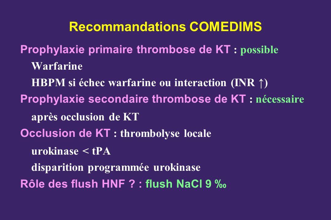 Recommandations COMEDIMS Prophylaxie primaire thrombose de KT : possible Warfarine HBPM si échec warfarine ou interaction (INR ) Prophylaxie secondaire thrombose de KT : nécessaire après occlusion de KT Occlusion de KT : thrombolyse locale urokinase < tPA disparition programmée urokinase Rôle des flush HNF .