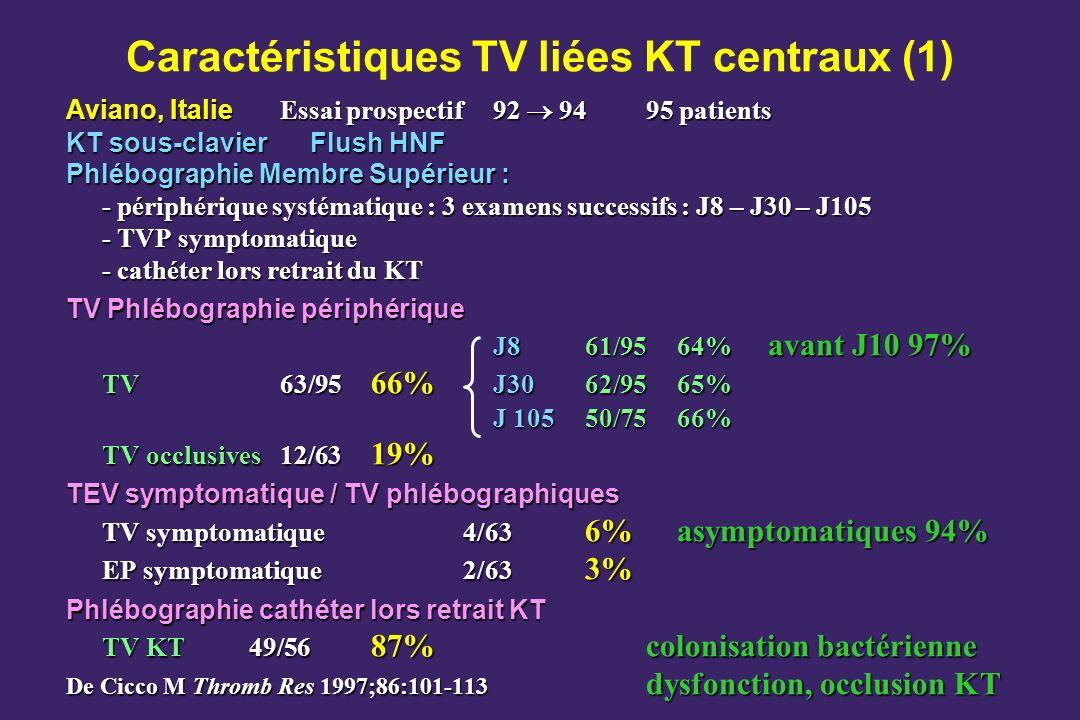 Caractéristiques TV liées KT centraux (1) Aviano, Italie Essai prospectif92 9495 patients KT sous-clavierFlush HNF Phlébographie Membre Supérieur : -