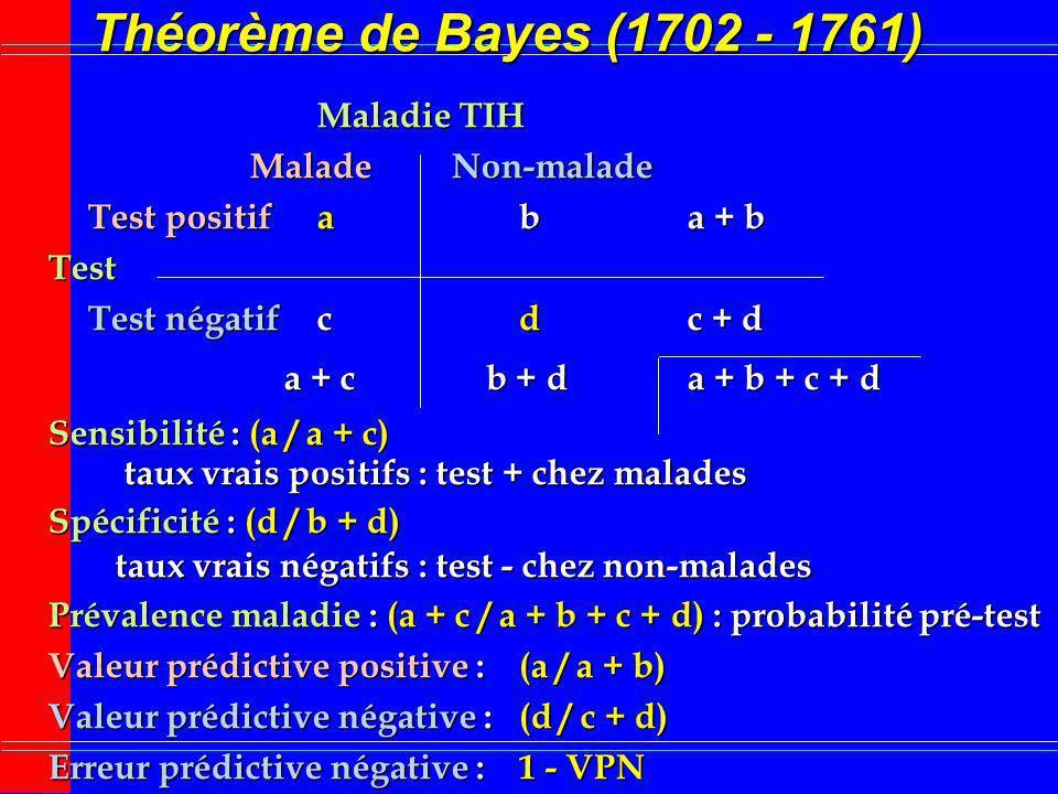 Théorème de Bayes (1702 - 1761) Maladie TIH MaladeNon-malade Test positifaba + b Test Test négatifcdc + d a + cb + da + b + c + d Sensibilité : (a / a