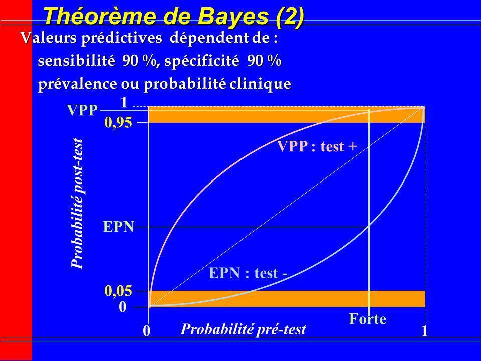 Théorème de Bayes (2) Valeurs prédictives dépendent de : sensibilité 90 %, spécificité 90 % prévalence ou probabilité clinique 0 0 1 1 Probabilité pré