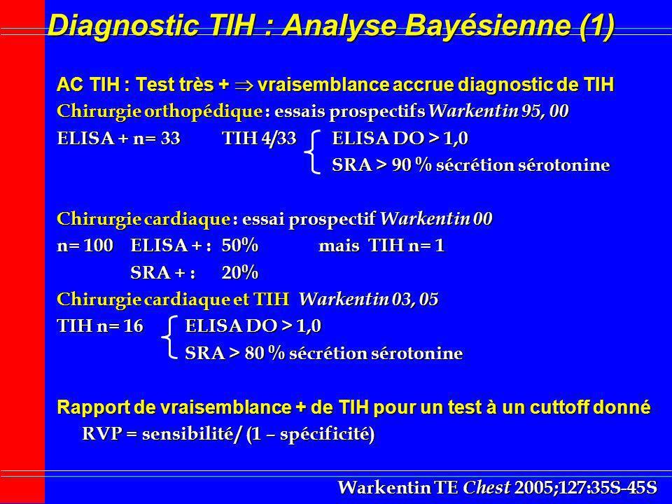 Diagnostic TIH : Analyse Bayésienne (1) AC TIH : Test très + vraisemblance accrue diagnostic de TIH Chirurgie orthopédique : essais prospectifs Warken