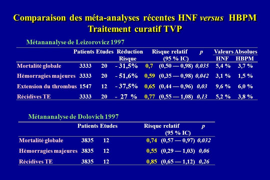 Comparaison des méta-analyses récentes HNF versus HBPM Traitement curatif TVP Comparaison des méta-analyses récentes HNF versus HBPM Traitement curati