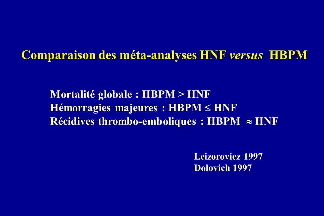 Comparaison des méta-analyses HNF versus HBPM Mortalité globale : HBPM > HNF Hémorragies majeures : HBPM HNF Récidives thrombo-emboliques : HBPM HNF L
