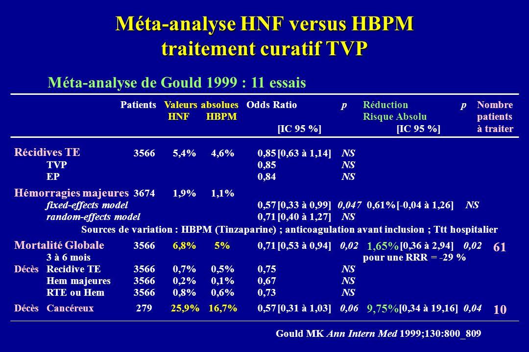 Méta-analyse HNF versus HBPM traitement curatif TVP Méta-analyse de Gould 1999 : 11 essais PatientsValeurs absoluesOdds RatiopRéductionpNombre HNFHBPM