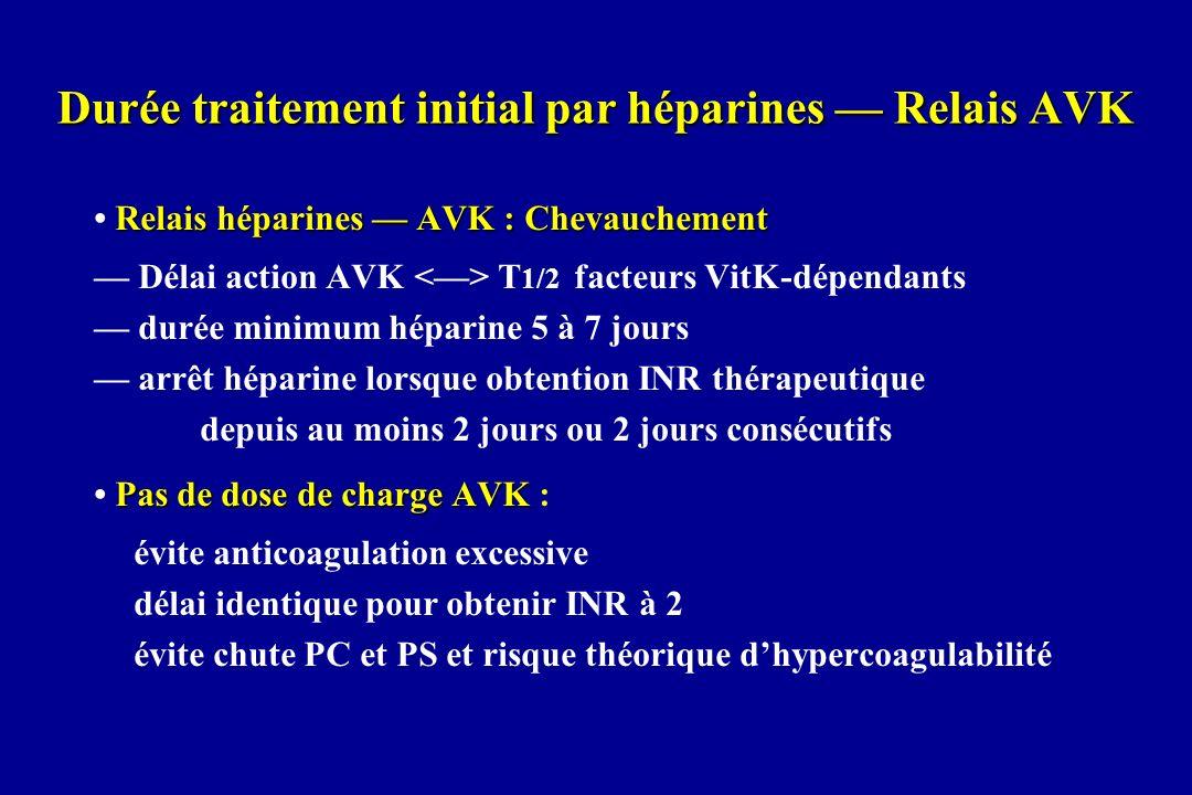 Durée traitement initial par héparines Relais AVK Relais héparines AVK : Chevauchement Délai action AVK <> T 1/2 facteurs VitK-dépendants durée minimu