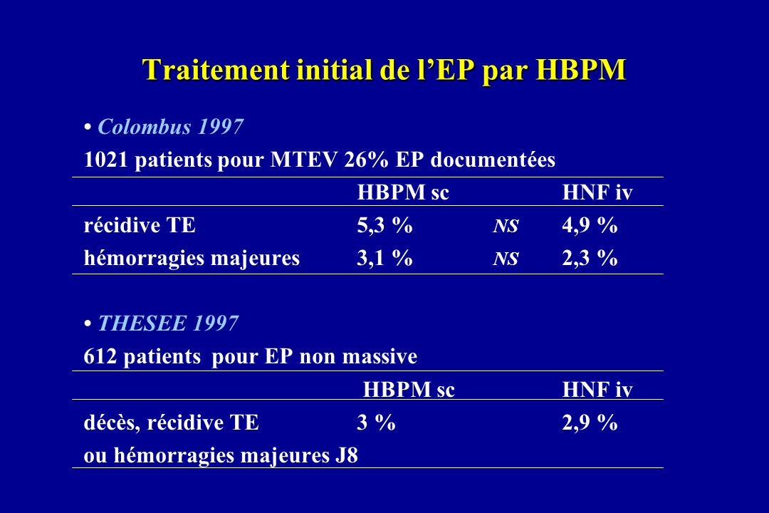 Traitement initial de lEP par HBPM Colombus 1997 1021 patients pour MTEV 26% EP documentées HBPM scHNF iv récidive TE5,3 % NS 4,9 % hémorragies majeur