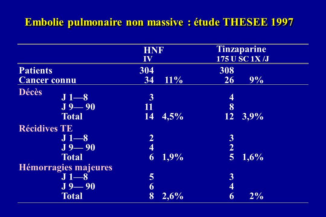 Embolie pulmonaire non massive : étude THESEE 1997 HNF Tinzaparine IV175 U SC 1X /J Patients304308 Cancer connu3411%269% Décès J 1834 J 9 90118 Total1