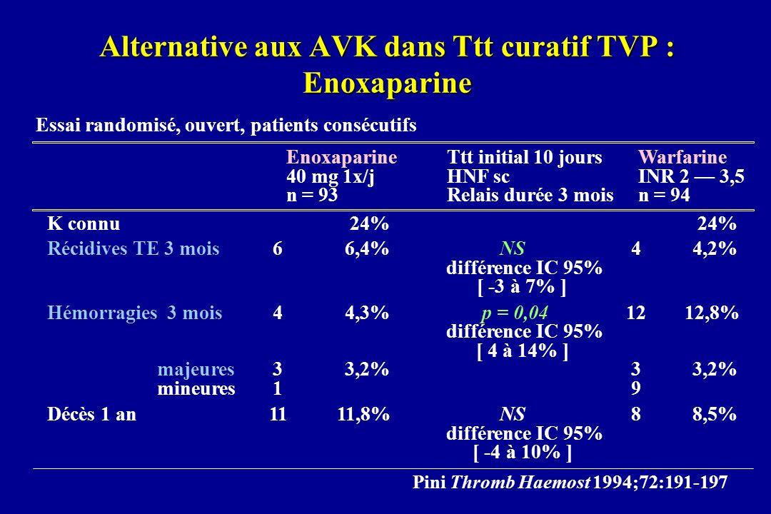 Alternative aux AVK dans Ttt curatif TVP : Enoxaparine Essai randomisé, ouvert, patients consécutifs EnoxaparineTtt initial 10 joursWarfarine 40 mg 1x