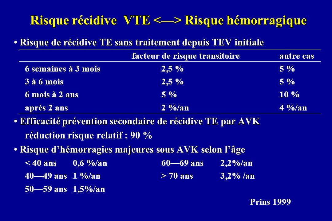 Risque récidive VTE <> Risque hémorragique Risque de récidive TE sans traitement depuis TEV initiale facteur de risque transitoireautre cas 6 semaines