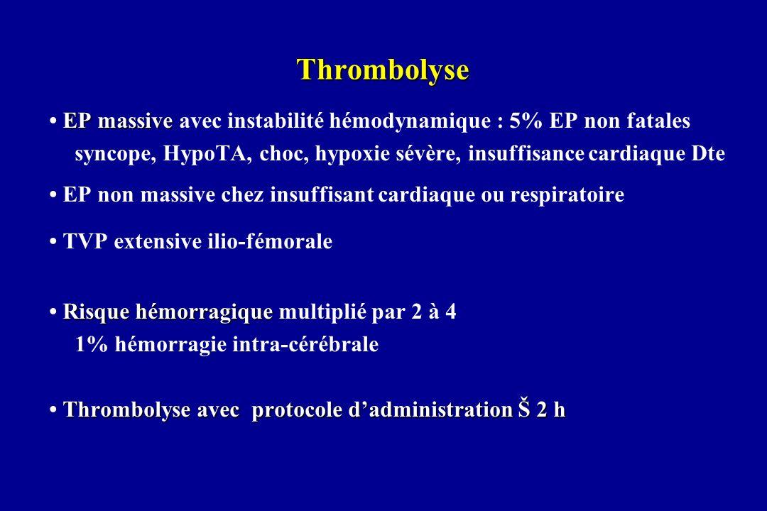 Thrombolyse EP massive EP massive avec instabilité hémodynamique : 5% EP non fatales syncope, HypoTA, choc, hypoxie sévère, insuffisance cardiaque Dte