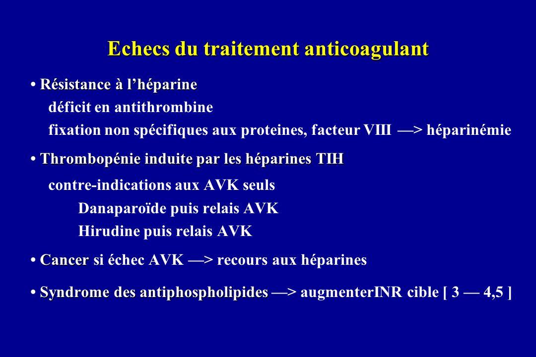 Echecs du traitement anticoagulant Résistance à lhéparine déficit en antithrombine fixation non spécifiques aux proteines, facteur VIII > héparinémie